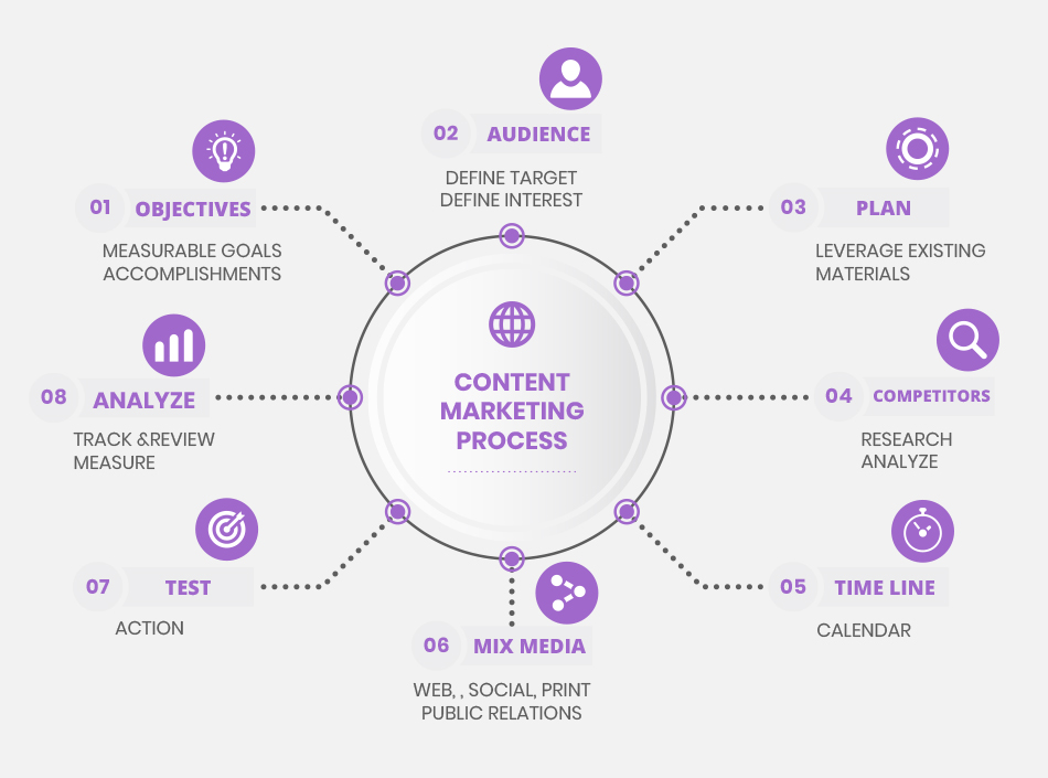 Content Marketing Solutions Infographic